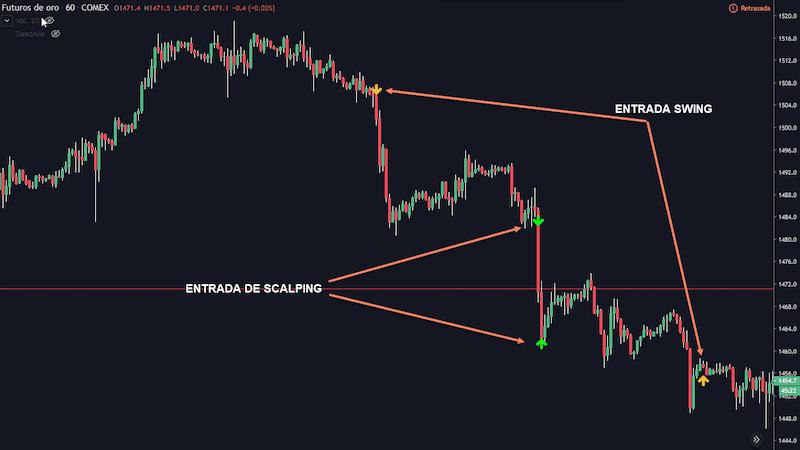 imagen de tipos de trading dependiendo del time frame