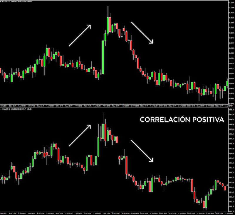 imagen de correlación entre los pares de divisas en forex